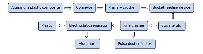 PCB recycling to clean copper and resin powder
