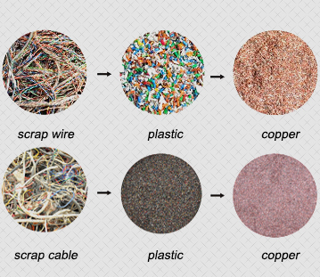 Scrap cable wire recycling to clean copper and plastic