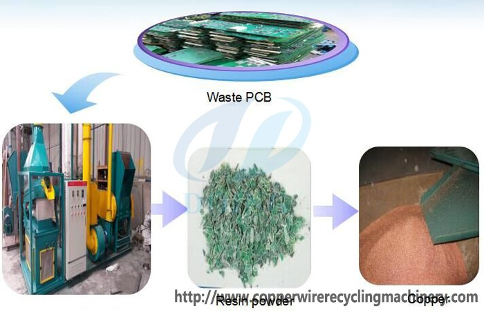 Sale PCB recycling plant