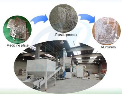 Aluminum recycling plant cost