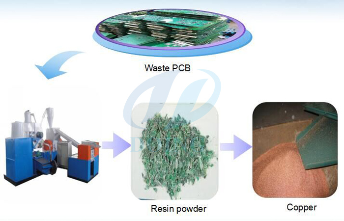 PCB design board recycling equipment