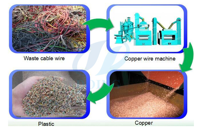 How does scrap copper cable recycling machine work?
