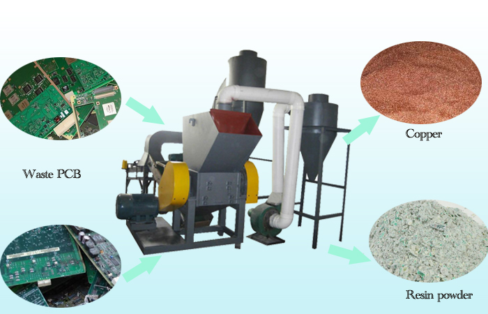 What is printed circuit board recycling machine used for?