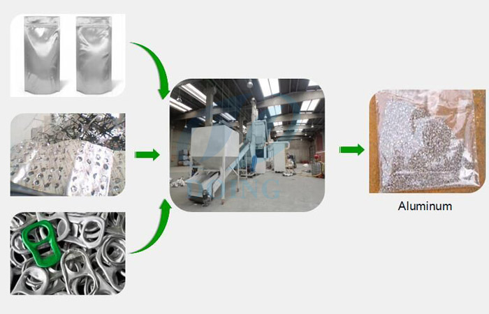 What is the working principle of the aluminum recycling machinery?