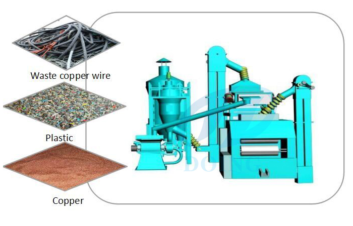 What's the features of Cable wire recycling machine