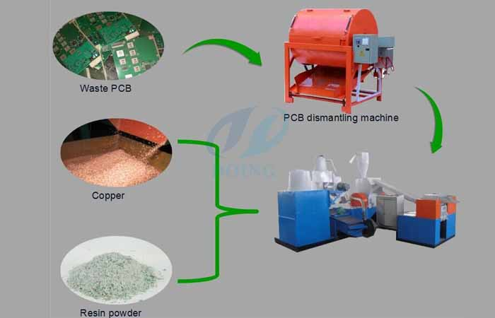 Circuit board recycling process plant