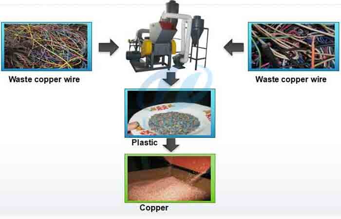 Coppre recycling process for waste copper wire