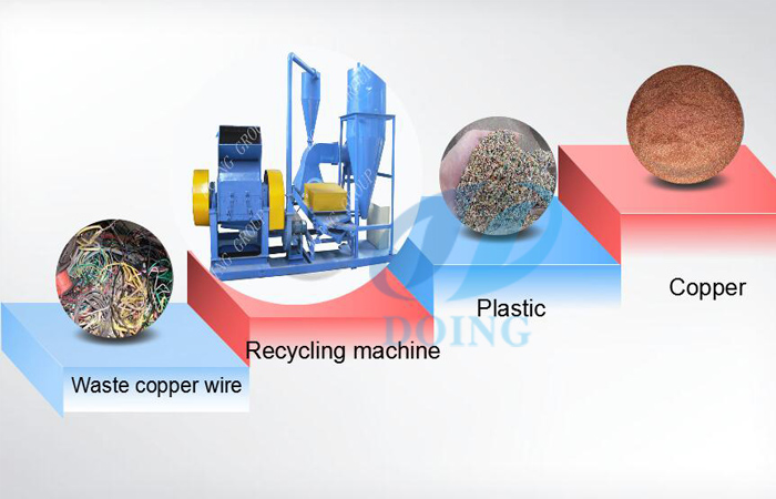 Why recycling copper wire is good ?