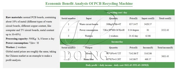 the cost of recycling printed circuit boards