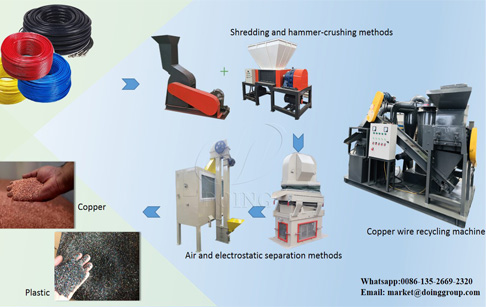 Does your copper wire granulator machine adopt dry-separating or wet separating?