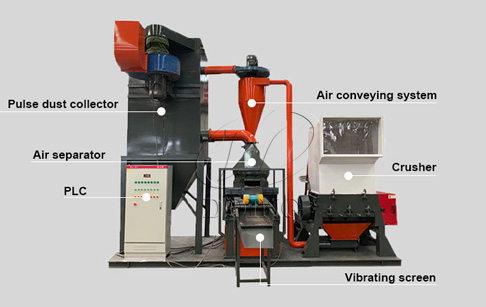 Development status of dry copper wire recycling machine
