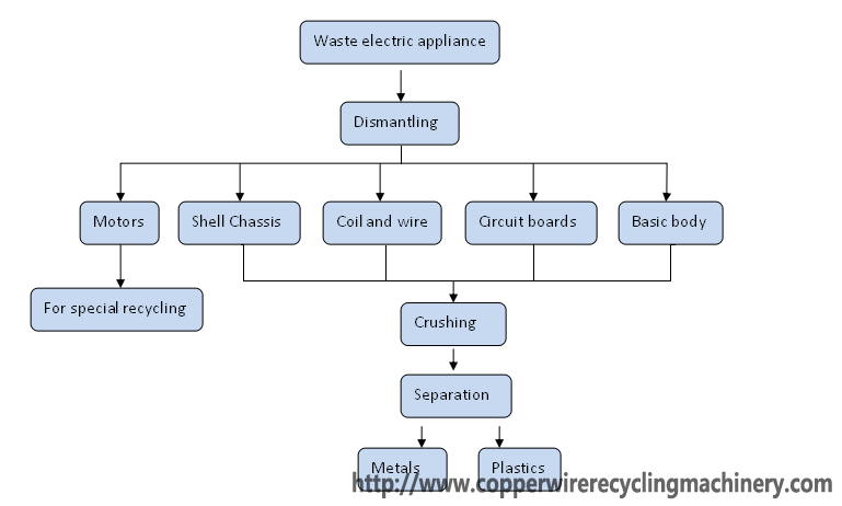 electronic waste dispose home appliance