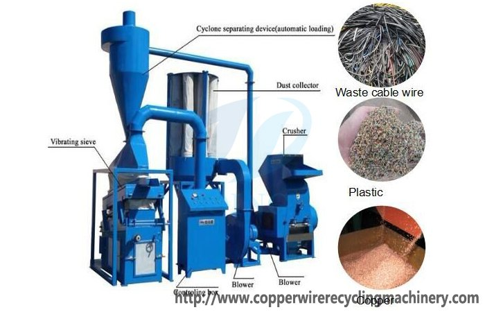 Scrap copper wire and cable recycling machine|Copper cable wire ...