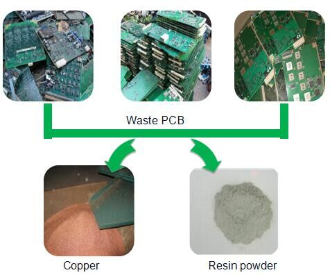 printed circuit board recycling plant