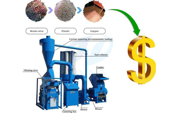 copper recycling process plant
