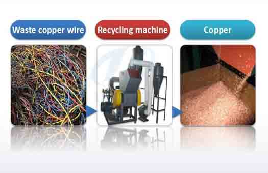 wire recycling equipment