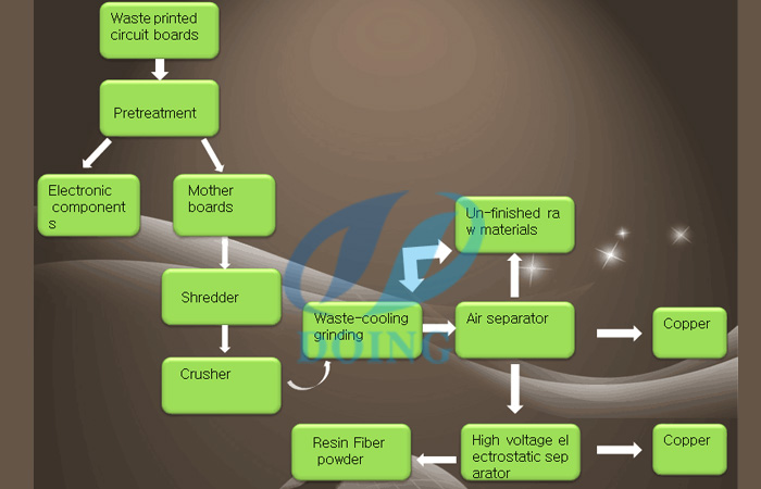 pcb recycling process plant